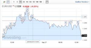 Cambio Euro Dollaro 27 Settembre dollaro stabile