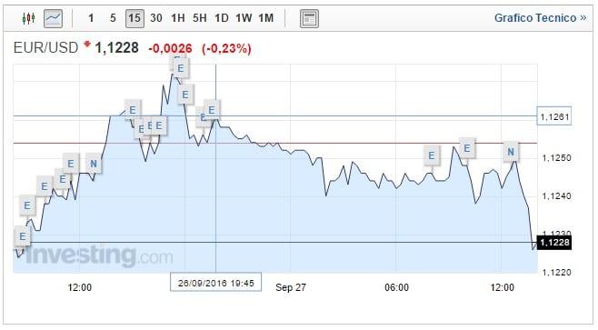 Cambio Euro Dollaro 27 Settembre: dollaro stabile