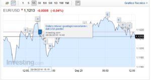 Cambio Euro Dollaro 29 Settembre ancora ribasso