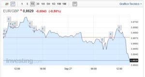 Cambio Euro Sterlina 27 Settembre moneta inglese ancora in calo