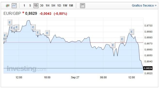 Cambio Euro Sterlina 27 Settembre: moneta inglese ancora in calo
