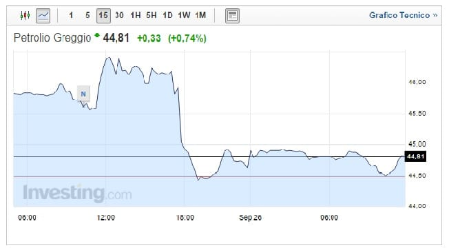 prezzo petrolio 26 settembre debole rialzo
