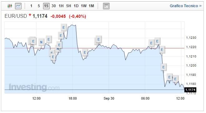 cambio euro dollaro 30 settembre ancora ribasso