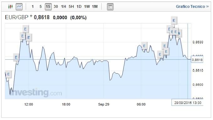 cambio euro sterlina 29 settembre lieve risalita
