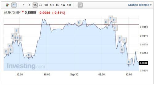 cambio euro sterlina 30 settembre tempesta tedesca