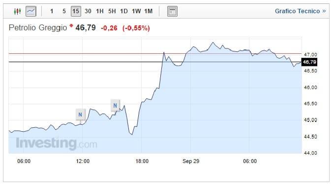 Prezzo petrolio 29 Settembre: ripresa inaspettata