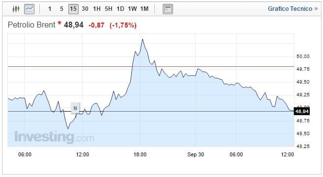 prezzo petrolio 30 settembre soffrono i mercati