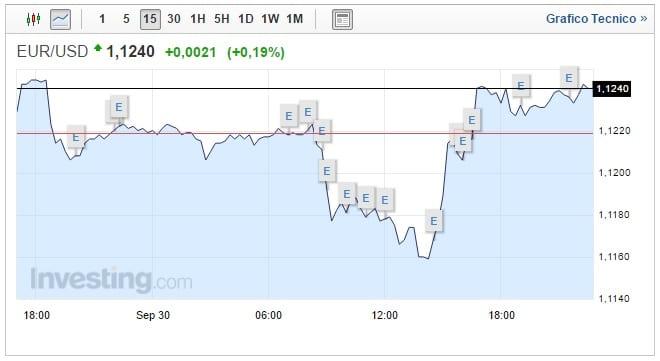 cambio euro dollaro oggi 02 ottobre pochi movimenti
