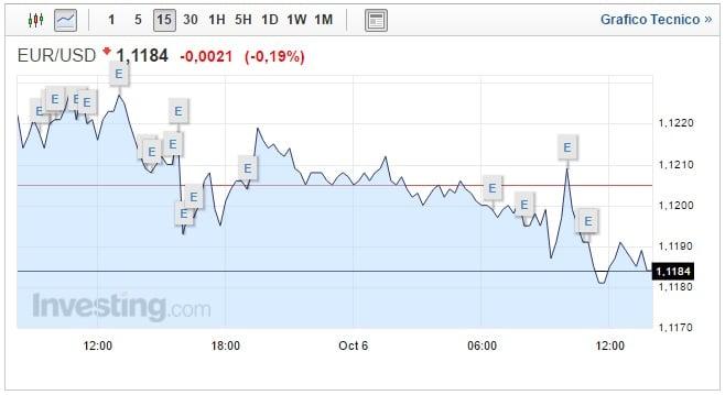 Cambio Euro Dollaro oggi 06 Ottobre asset ancora giù