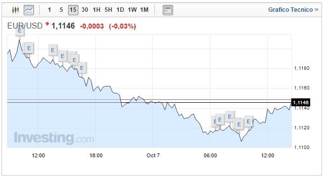 Cambio Euro Dollaro oggi 07 Ottobre attesa dati occupazione USA
