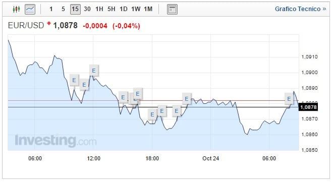 Cambio Euro Dollaro oggi 24 Ottobre prosegue la corsa del biglietto verde