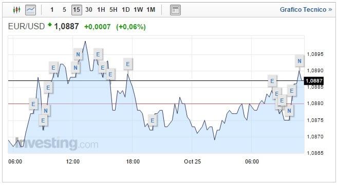 Cambio Euro Dollaro oggi 25 Ottobre moneta unica resiste