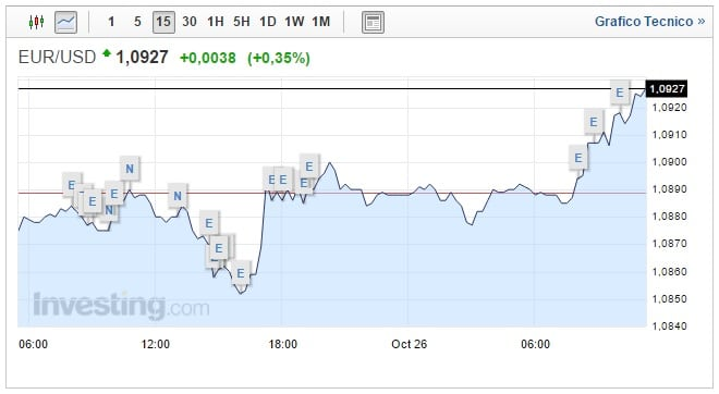 Cambio Euro Dollaro oggi 26 Ottobre biglietto verde in calo