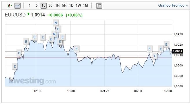 Cambio Euro Dollaro oggi 27 Ottobre asset sopra 1,09