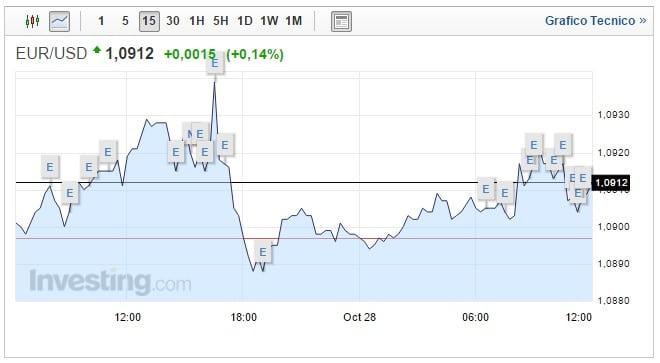Cambio Euro Dollaro oggi 28 Ottobre attesa rialzo FED