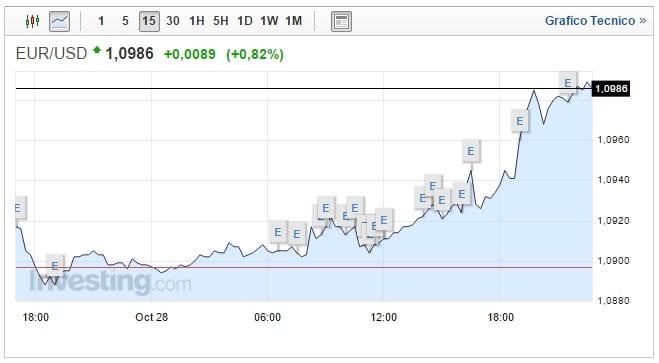 Cambio Euro Dollaro oggi 29 Ottobre chiusura al rialzo