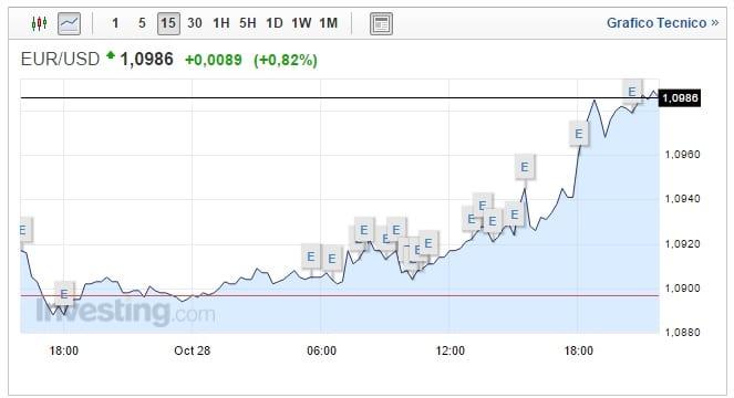 Cambio Euro Dollaro oggi 30 Ottobre: è guerra al biglietto verde