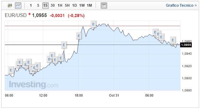Cambio Euro Dollaro oggi 31 Ottobre biglietto verde apre in rialzo
