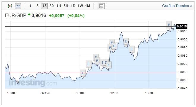 Cambio Euro Sterlina Oggi 29 Ottobre asset sempre in salita