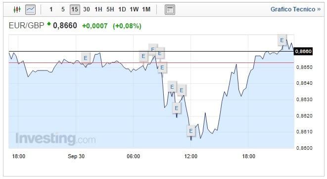 cambio euro sterlina oggi 02 ottobre pound ancora giù