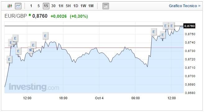 Cambio Euro Sterlina oggi 04 Ottobre Pound ai minimi storici