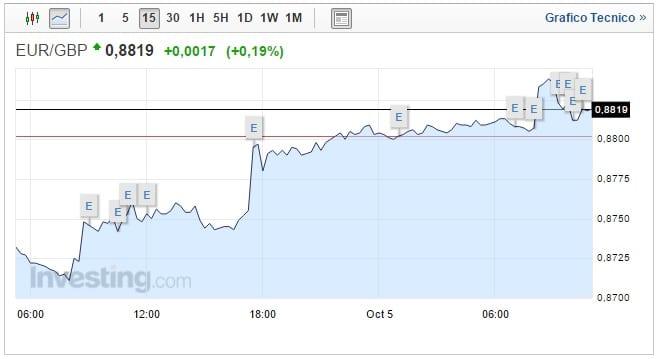 cambio euro sterlina oggi 05 ottobre continua apprezzamento moneta comunitaria