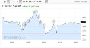 Cambio Euro Sterlina oggi 24 Ottobre incertezza Brexit