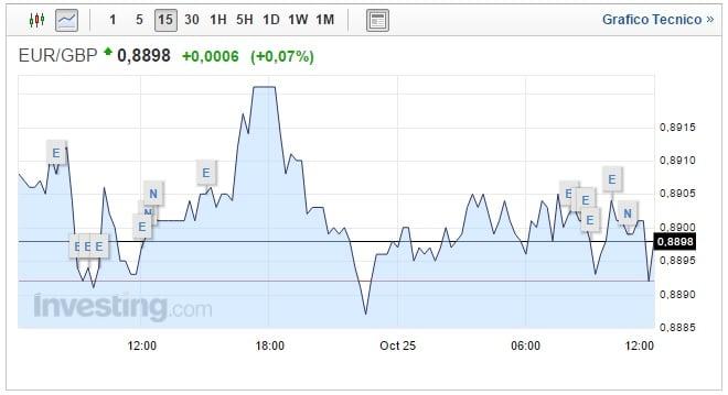 Cambio Euro Sterlina oggi 25 Ottobre Pound sempre in ribasso