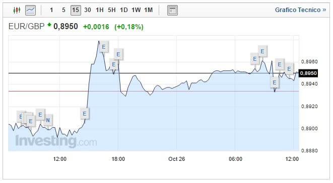 Cambio Euro Sterlina oggi 26 Ottobre asset debole