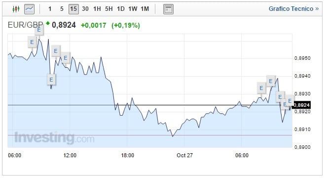 Cambio Euro Sterlina oggi 27 Ottobre sale la moneta unica