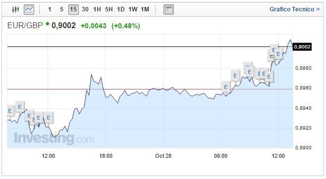 Cambio Euro Sterlina oggi 28 Ottobre PIL britannico in crescita