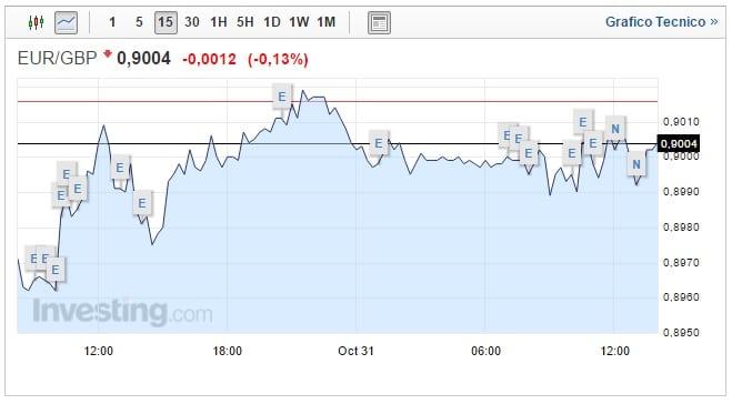 Cambio Euro Sterlina oggi 31 ottobre Pound sale