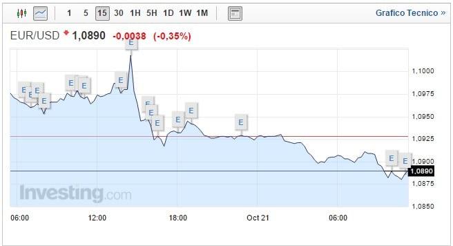 Forex Cambio Euro Dollaro Oggi 21 Ottobre nuovo rialzo