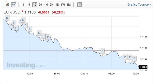 Forex Cambio Euro Dollaro oggi 11 Ottobre discesa pericolosa