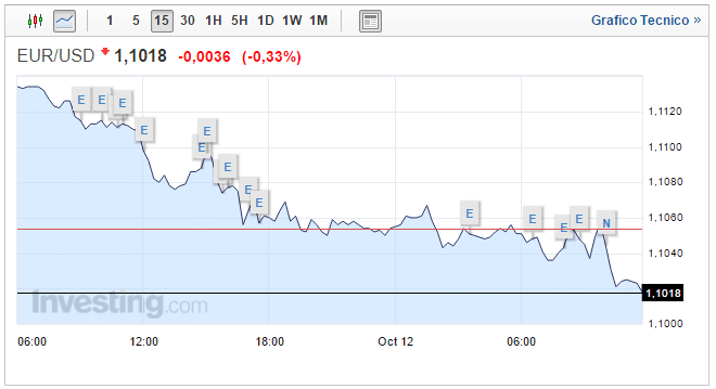 Cambio Euro Dollaro oggi: grafico EUR USD in tempo reale
