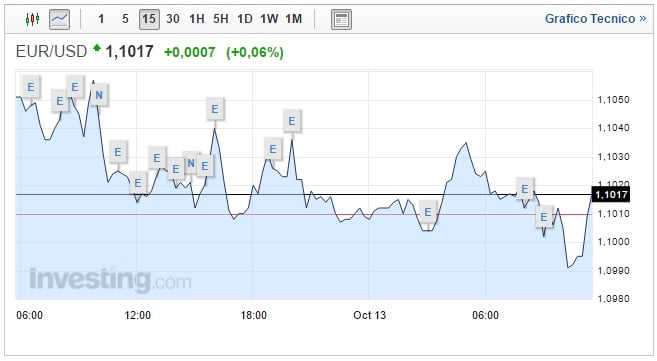 Cambio Euro Dollaro Oggi (Tempo reale) - cambioeuro