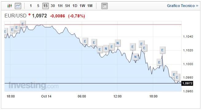 Forex Cambio Euro Dollaro oggi 15 Ottobre ancora giù dopo i dati USA