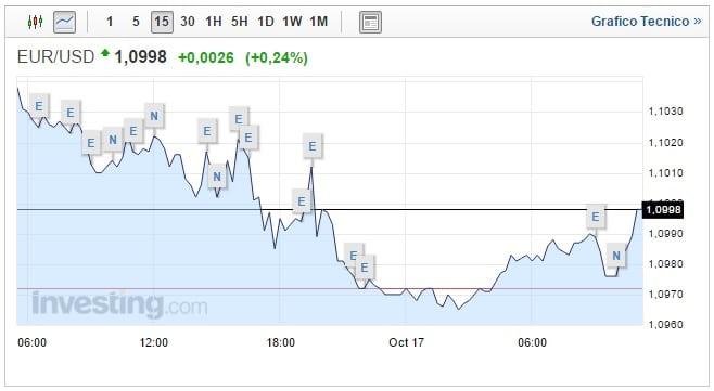 Forex euro dollaro oggi
