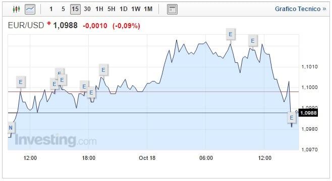 Forex Cambio Euro Dollaro oggi 18 Ottobre inflazione USA sale
