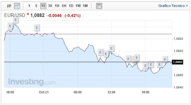 Forex Cambio Euro Dollaro oggi 22 Ottobre moneta unica ai minimi