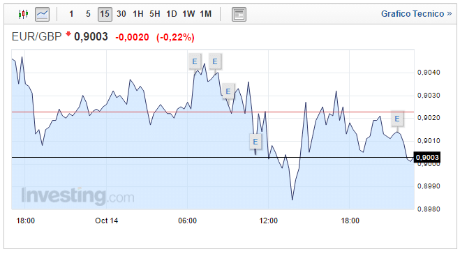Forex Cambio Euro Sterlina oggi 15 Ottobre mercati nervosi