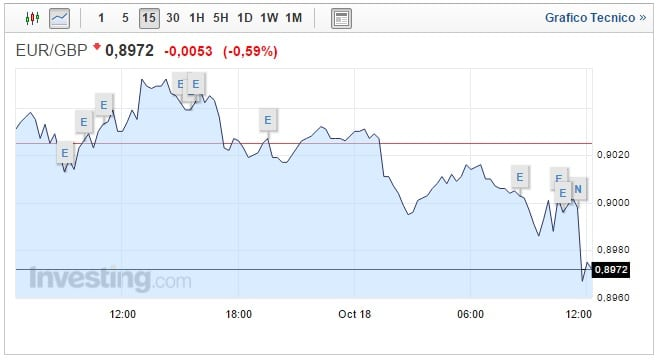Forex Cambio Euro Sterlina oggi 18 Ottobre Pound debole