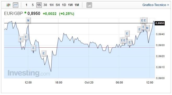 Forex Cambio Euro Sterlina oggi 20 Ottobre Pound di nuovo in calo