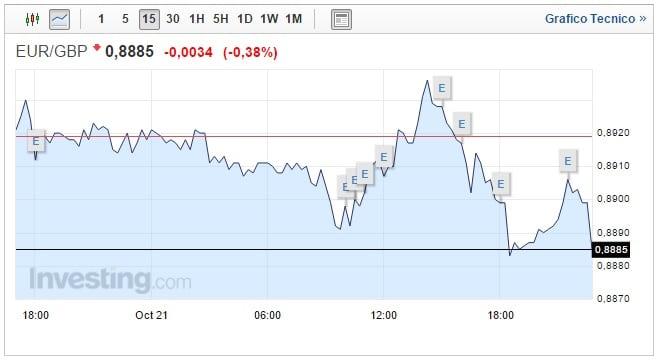 Forex Cambio Euro Sterlina oggi 22 Ottobre moneta unica in difficoltà