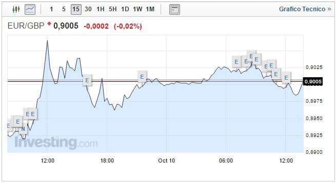 Forex cambio Euro Sterlina oggi 10 Ottobre, Pound vede nero