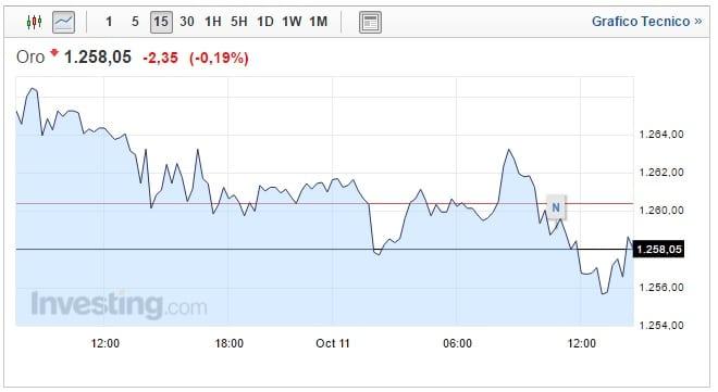 Prezzo Oro oggi 11 Ottobre nuovo ribasso