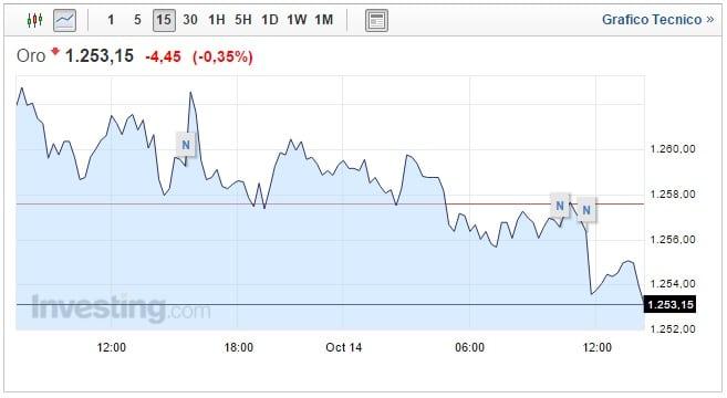 Prezzo Oro oggi 14 Ottobre ribasso durante la sessione europea