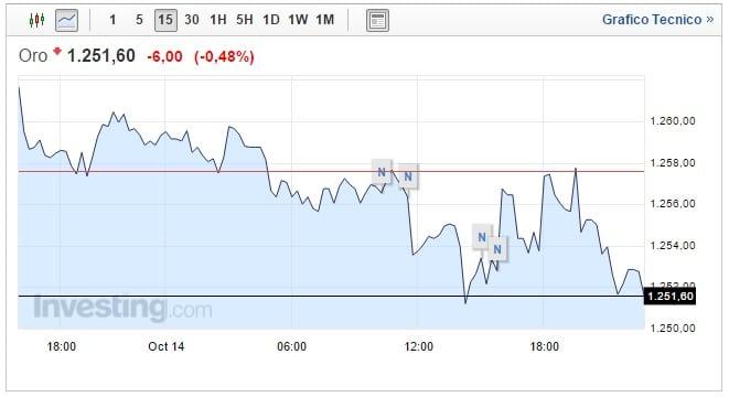 Prezzo Oro oggi 16 Ottobre il ribasso più forte degli ultimi tre anni