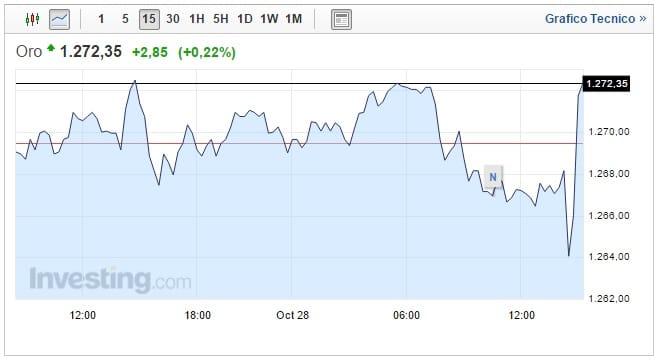 Prezzo Oro oggi 28 Ottobre forte incertezza