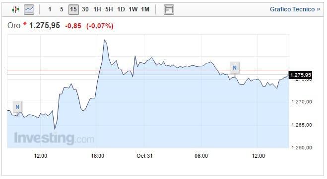 Prezzo Oro oggi 31 Ottobre ancora forti oscillazioni
